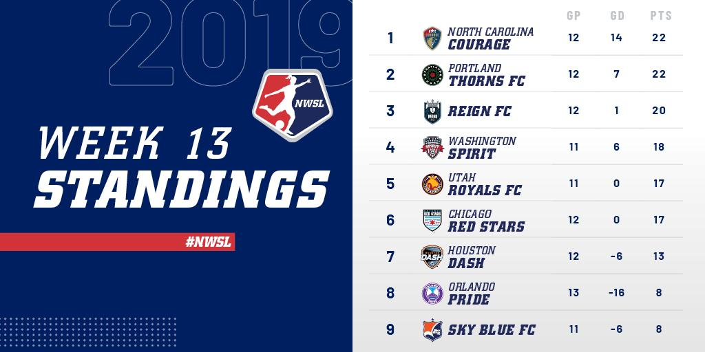 classificacao_nwsl_week13